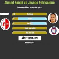 Ahmad Benali vs Jacopo Petriccione h2h player stats