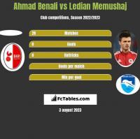 Ahmad Benali vs Ledian Memushaj h2h player stats
