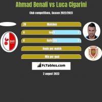 Ahmad Benali vs Luca Cigarini h2h player stats