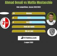 Ahmad Benali vs Mattia Mustacchio h2h player stats
