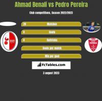 Ahmad Benali vs Pedro Pereira h2h player stats