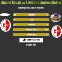 Ahmad Benali vs Salvatore Andrea Molina h2h player stats