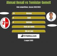 Ahmad Benali vs Tomislav Gomelt h2h player stats