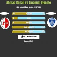 Ahmad Benali vs Emanuel Vignato h2h player stats