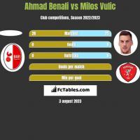 Ahmad Benali vs Milos Vulic h2h player stats