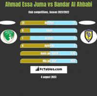 Ahmad Essa Juma vs Bandar Al Ahbabi h2h player stats