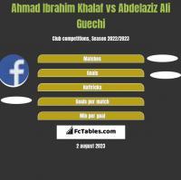 Ahmad Ibrahim Khalaf vs Abdelaziz Ali Guechi h2h player stats