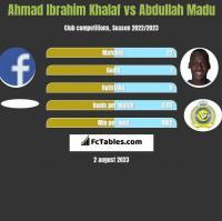 Ahmad Ibrahim Khalaf vs Abdullah Madu h2h player stats