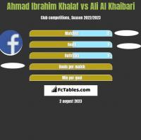Ahmad Ibrahim Khalaf vs Ali Al Khaibari h2h player stats