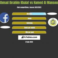 Ahmad Ibrahim Khalaf vs Hamed Al Mansour h2h player stats