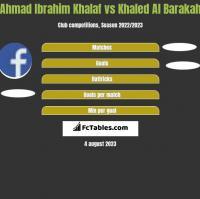 Ahmad Ibrahim Khalaf vs Khaled Al Barakah h2h player stats