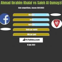 Ahmad Ibrahim Khalaf vs Saleh Al Qumayzi h2h player stats