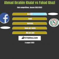 Ahmad Ibrahim Khalaf vs Fahad Ghazi h2h player stats