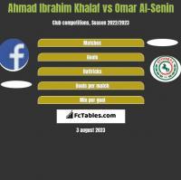 Ahmad Ibrahim Khalaf vs Omar Al-Senin h2h player stats