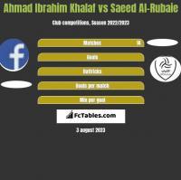 Ahmad Ibrahim Khalaf vs Saeed Al-Rubaie h2h player stats
