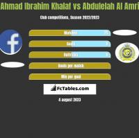 Ahmad Ibrahim Khalaf vs Abdulelah Al Amri h2h player stats