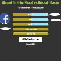 Ahmad Ibrahim Khalaf vs Hussain Qasim h2h player stats