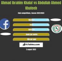 Ahmad Ibrahim Khalaf vs Abdullah Ahmed Khateeb h2h player stats