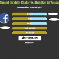 Ahmad Ibrahim Khalaf vs Abdullah Al Yousef h2h player stats