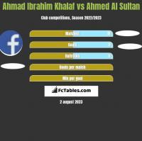 Ahmad Ibrahim Khalaf vs Ahmed Al Sultan h2h player stats