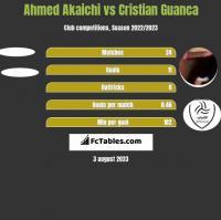 Ahmed Akaichi vs Cristian Guanca h2h player stats
