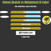 Ahmed Akaichi vs Mohammed Al Saiari h2h player stats