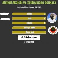 Ahmed Akaichi vs Souleymane Doukara h2h player stats