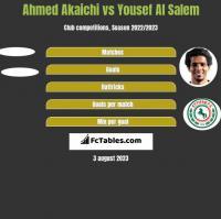 Ahmed Akaichi vs Yousef Al Salem h2h player stats