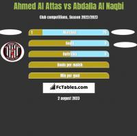 Ahmed Al Attas vs Abdalla Al Naqbi h2h player stats