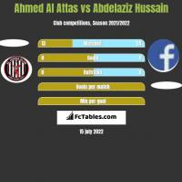 Ahmed Al Attas vs Abdelaziz Hussain h2h player stats