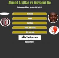 Ahmed Al Attas vs Giovanni Sio h2h player stats
