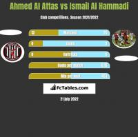 Ahmed Al Attas vs Ismail Al Hammadi h2h player stats