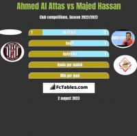 Ahmed Al Attas vs Majed Hassan h2h player stats