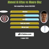 Ahmed Al Attas vs Mauro Diaz h2h player stats