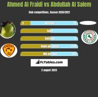 Ahmed Al Fraidi vs Abdullah Al Salem h2h player stats