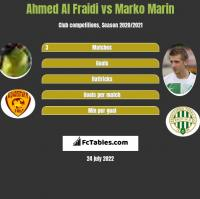 Ahmed Al Fraidi vs Marko Marin h2h player stats
