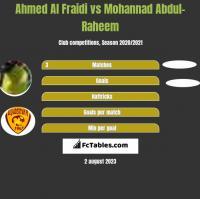Ahmed Al Fraidi vs Mohannad Abdul-Raheem h2h player stats