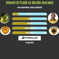 Ahmed Al Fraidi vs Nordin Amrabat h2h player stats