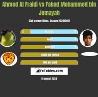 Ahmed Al Fraidi vs Fahad Mohammed bin Jumayah h2h player stats