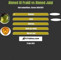 Ahmed Al Fraidi vs Ahmed Jalal h2h player stats