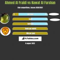 Ahmed Al Fraidi vs Nawaf Al Farshan h2h player stats