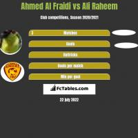 Ahmed Al Fraidi vs Ali Raheem h2h player stats