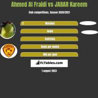 Ahmed Al Fraidi vs JABAR Kareem h2h player stats
