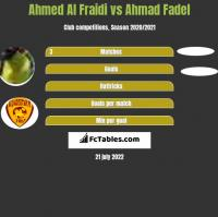 Ahmed Al Fraidi vs Ahmad Fadel h2h player stats
