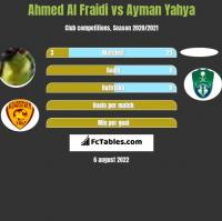 Ahmed Al Fraidi vs Ayman Yahya h2h player stats
