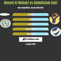 Ahmed Al Mahajri vs Abdulfattah Asiri h2h player stats
