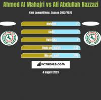 Ahmed Al Mahajri vs Ali Abdullah Hazzazi h2h player stats