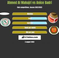 Ahmed Al Mahajri vs Anice Badri h2h player stats