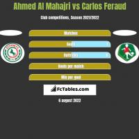 Ahmed Al Mahajri vs Carlos Feraud h2h player stats