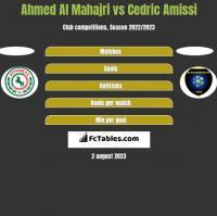 Ahmed Al Mahajri vs Cedric Amissi h2h player stats